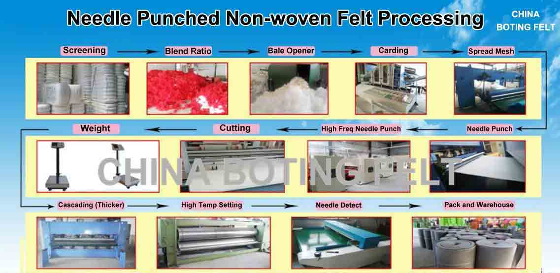 Needle Punched Non Woven Felt Processing Flow